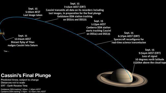 CASSINI Timeline Graphic