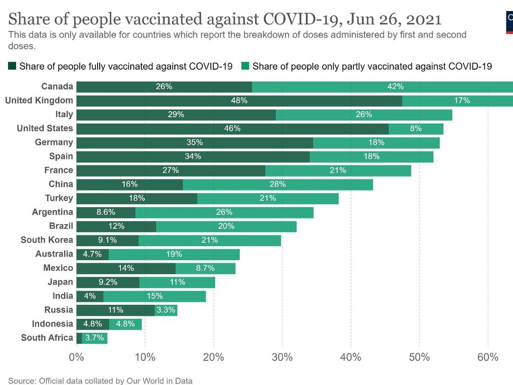 Vaccination rates in Australia compared to other G20 nations, including India.