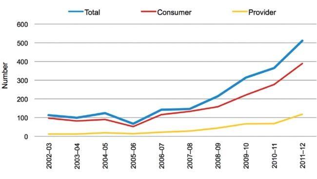 Steroid arrests in Australia. Graph: ACC Illicit Drug Data Report.
