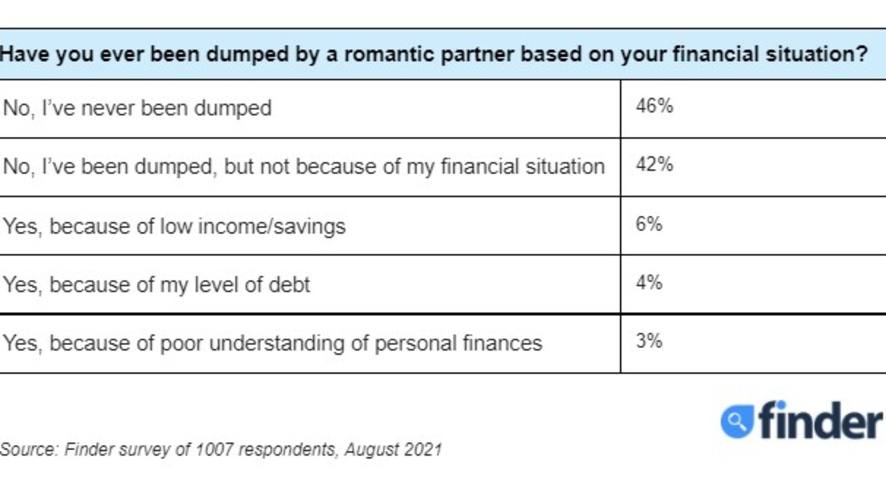 Respondents who experienced a break-up listed the reasons why they had been dumped. Picture: Finder