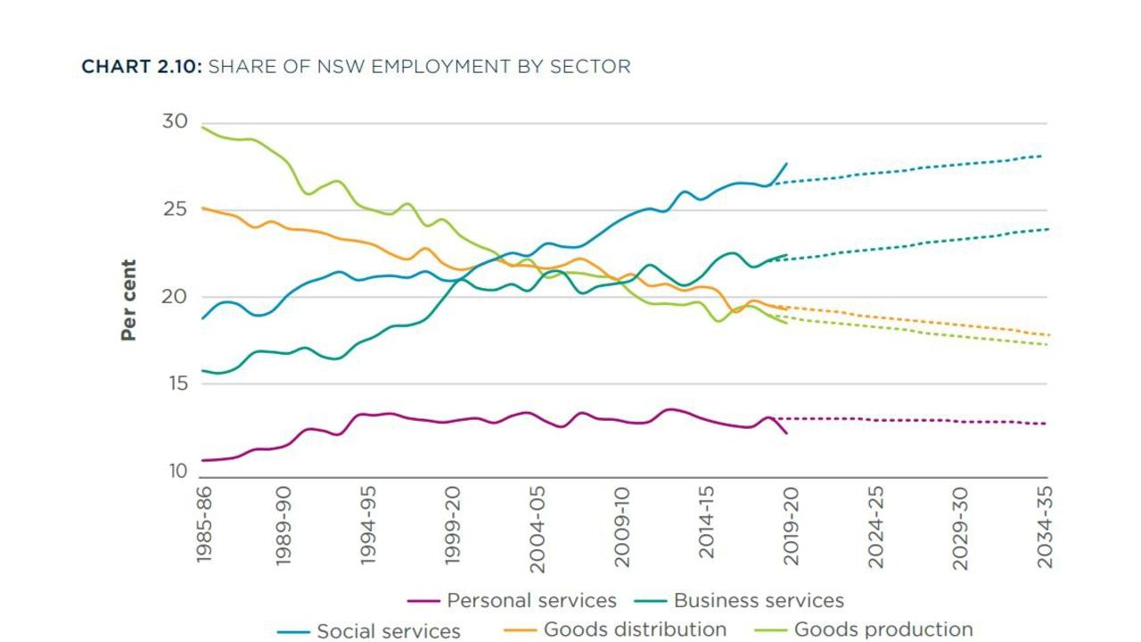Current trends that has seen business services (admin, finance, science) and social services (education, health) job roles rise, and goods distribution (utilities, retail, transport) and goods production (agriculture, construction, manufacturing) fall, are likely to continue.