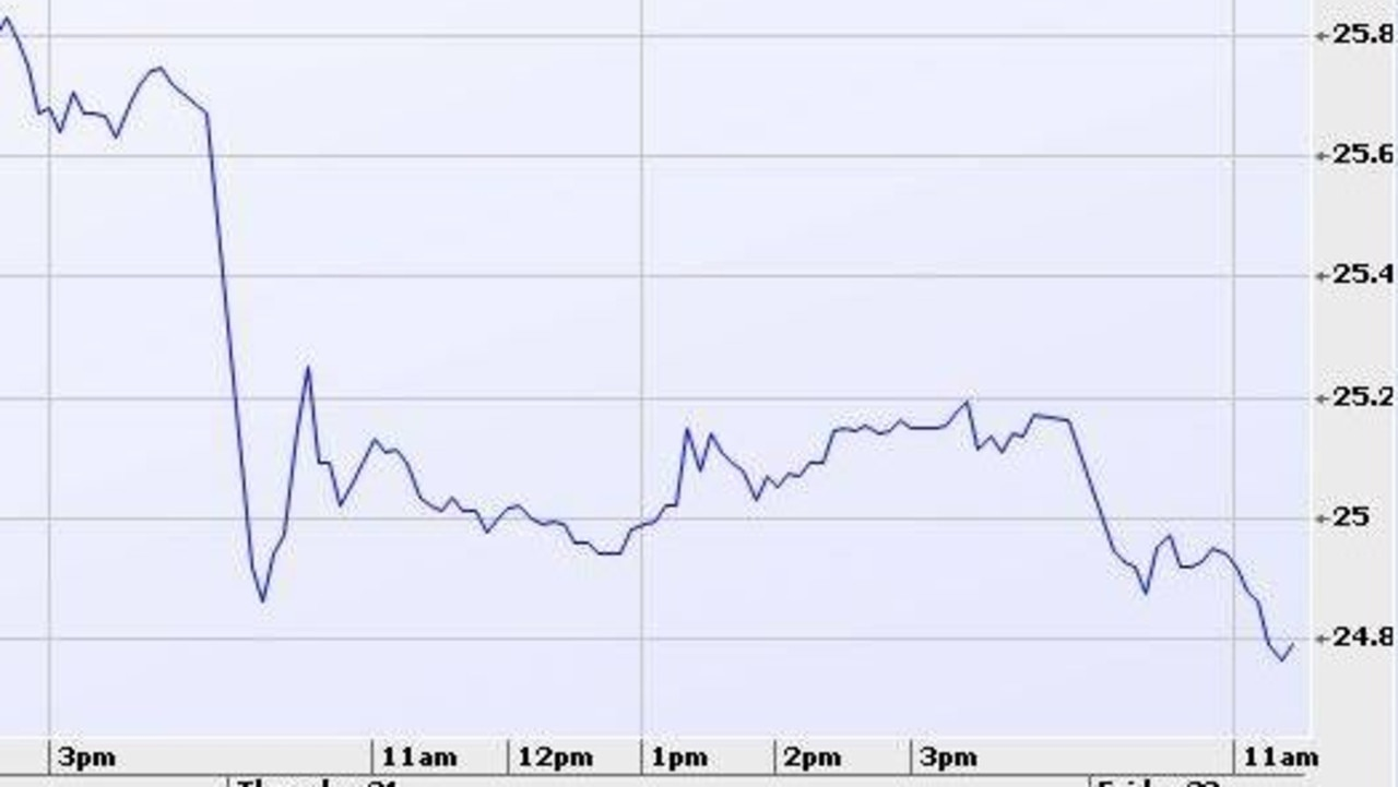 Westpac lost $6.2 billion in value in just 24 hours. Graph: Iress