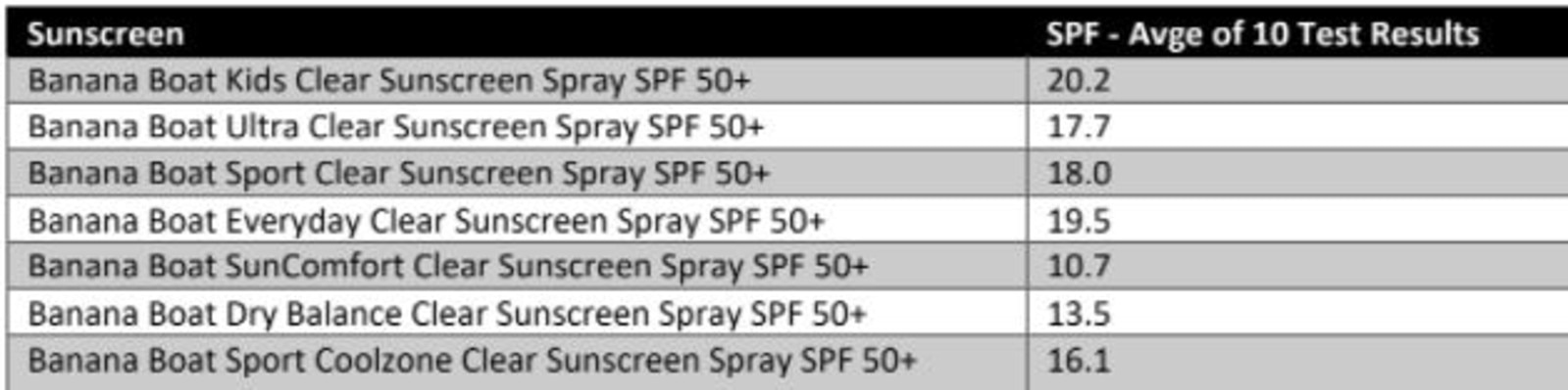 The Banana Boat sunscreens tests and the results. Picture: Supplied