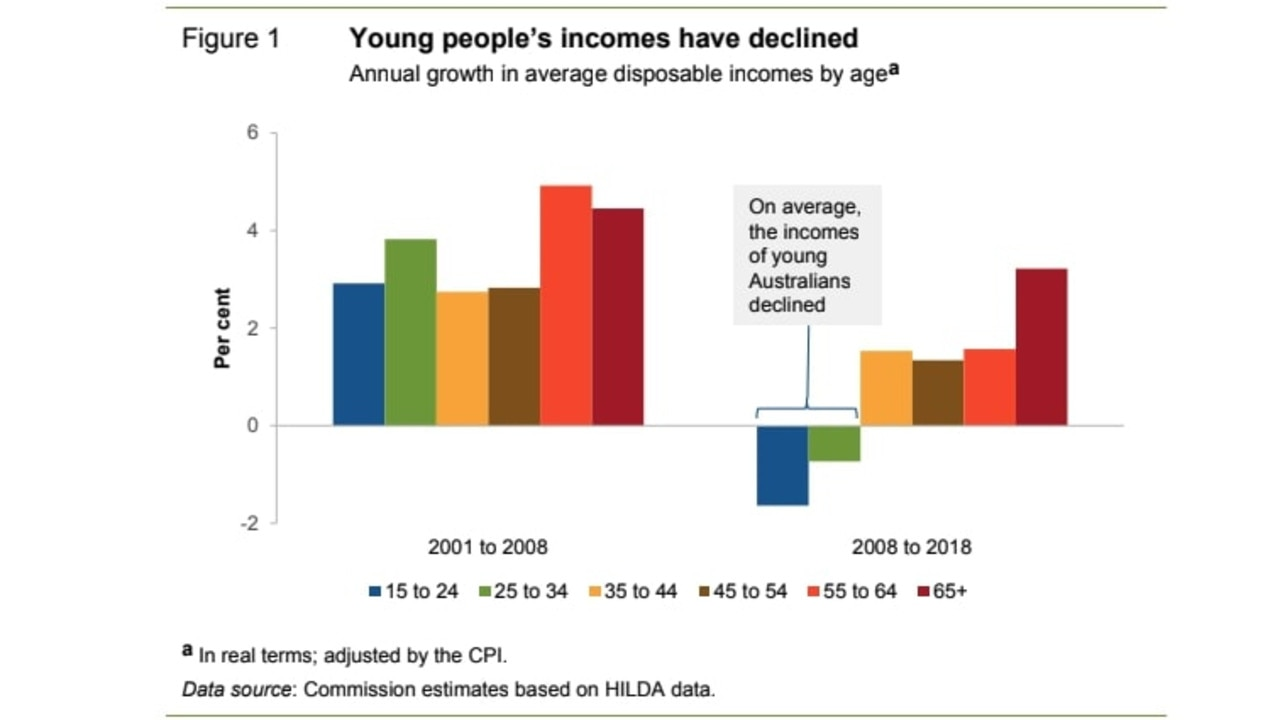 Wage growth has been flat for young Aussie workers, while the incomes of older Australians has continued to rise. Picture: Productivity Commission