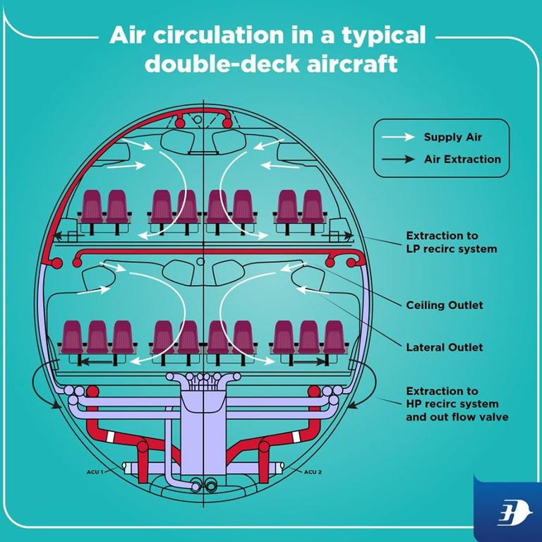 Air circulation in a typical double-deck aircraft. Picture: Facebook – Malaysia Airlines.
