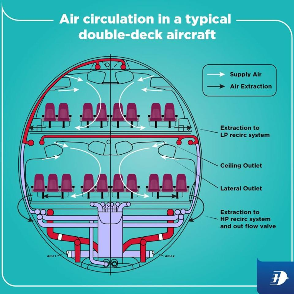 Air circulation in a typical double-deck aircraft. Picture: Facebook - Malaysia Airlines.