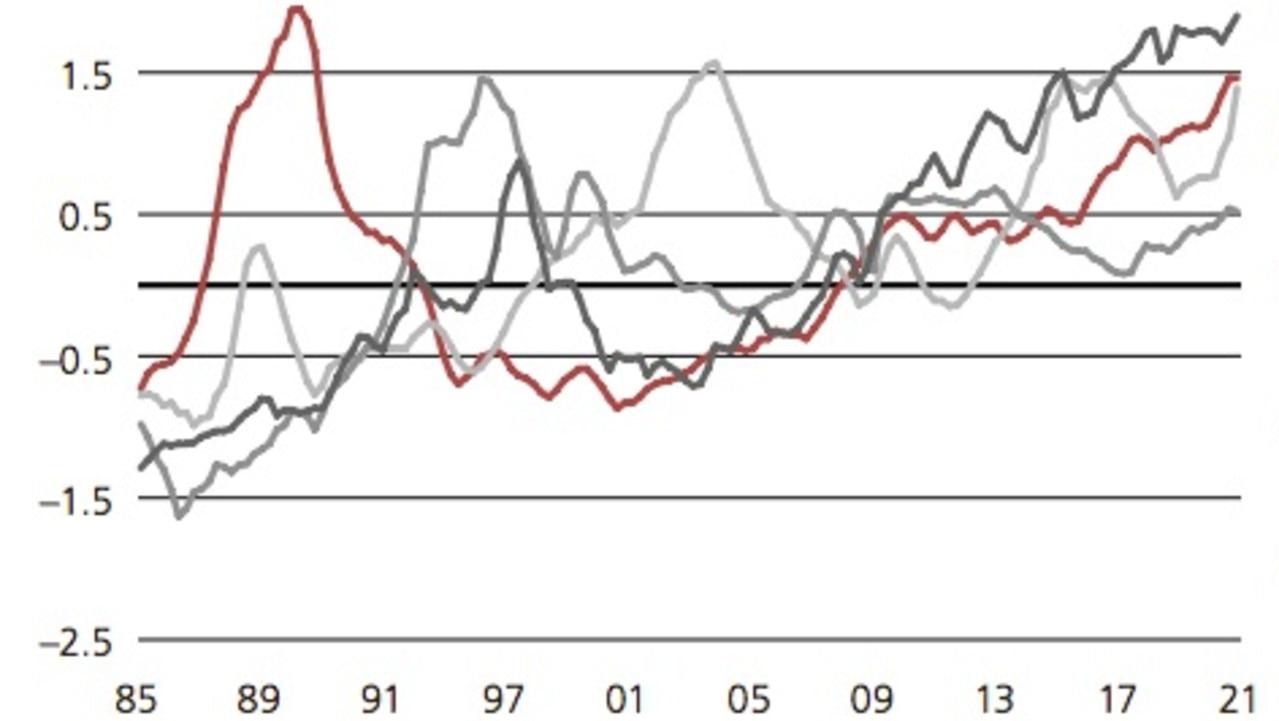 Sydney real estate: UBS report finds property market at risk of collapse