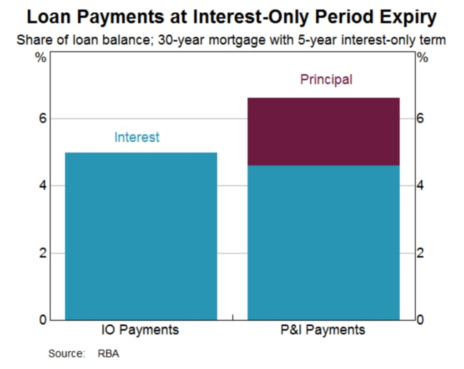 The column on the right, showing Principal and Interest Payments (P & I) is higher than the column on the left showing Interest Only Payments (IO). The difference amounts to $7000 a year for the median borrower. Source: RBA