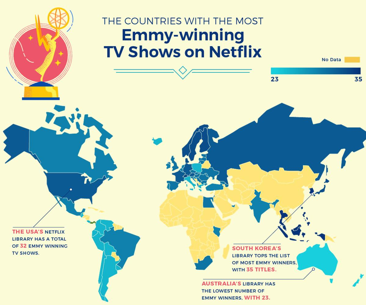 Australia's Netflix library ranks lower than any other in terms of how many television awards it's won. Picture: Supplied