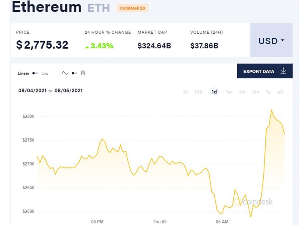 Ethereum price rises 3.4 per cent after London Hard Fork software upgrade