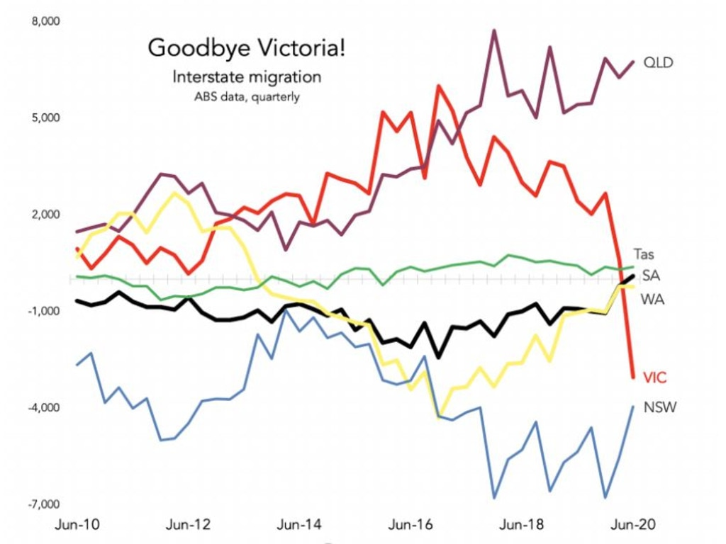 Victoria haemorrhaged people while Queensland and South Australia gained some new residents.