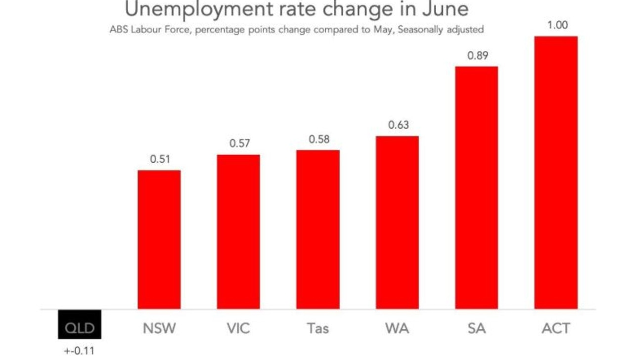 Queensland bucked the unemployment trend in June, dropping by 0.11 per cent. Picture: Supplied.