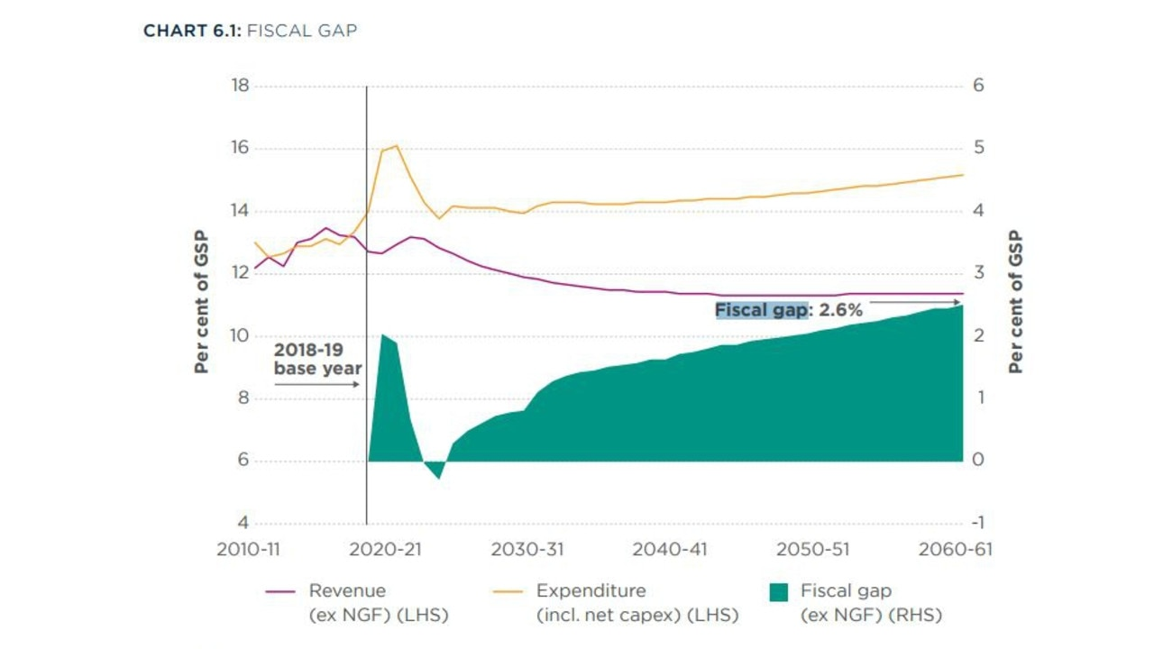 The NSW fiscal gap is set to widen.
