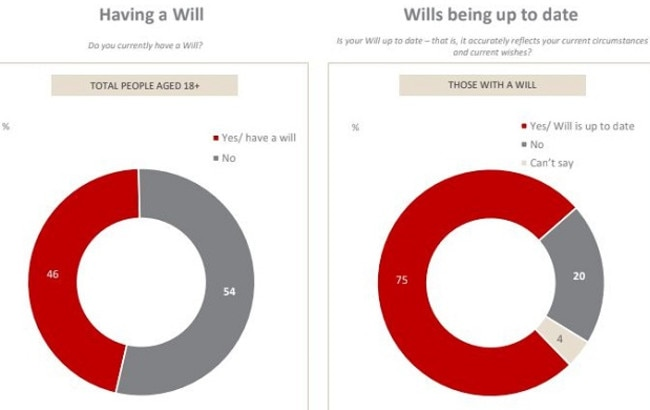 Almost 40 per cent had no idea what happens to their assets if they pass away without a will.