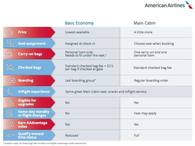 The low-down on basic economy, in comparison to the existing economy class. Picture: American Airlines