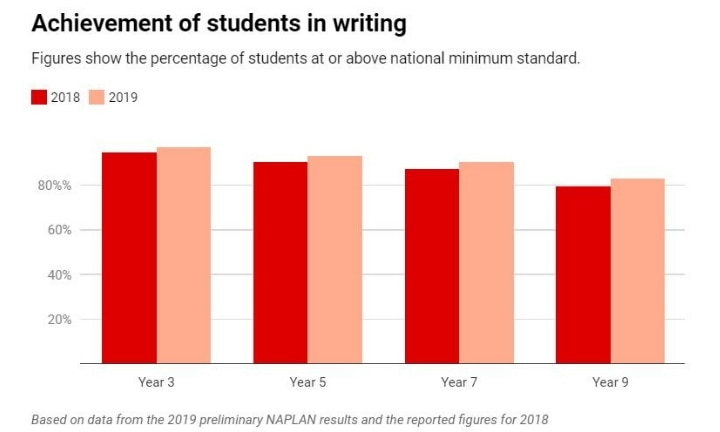 NAPLAN 2019 results reveal concerning trend for Australian