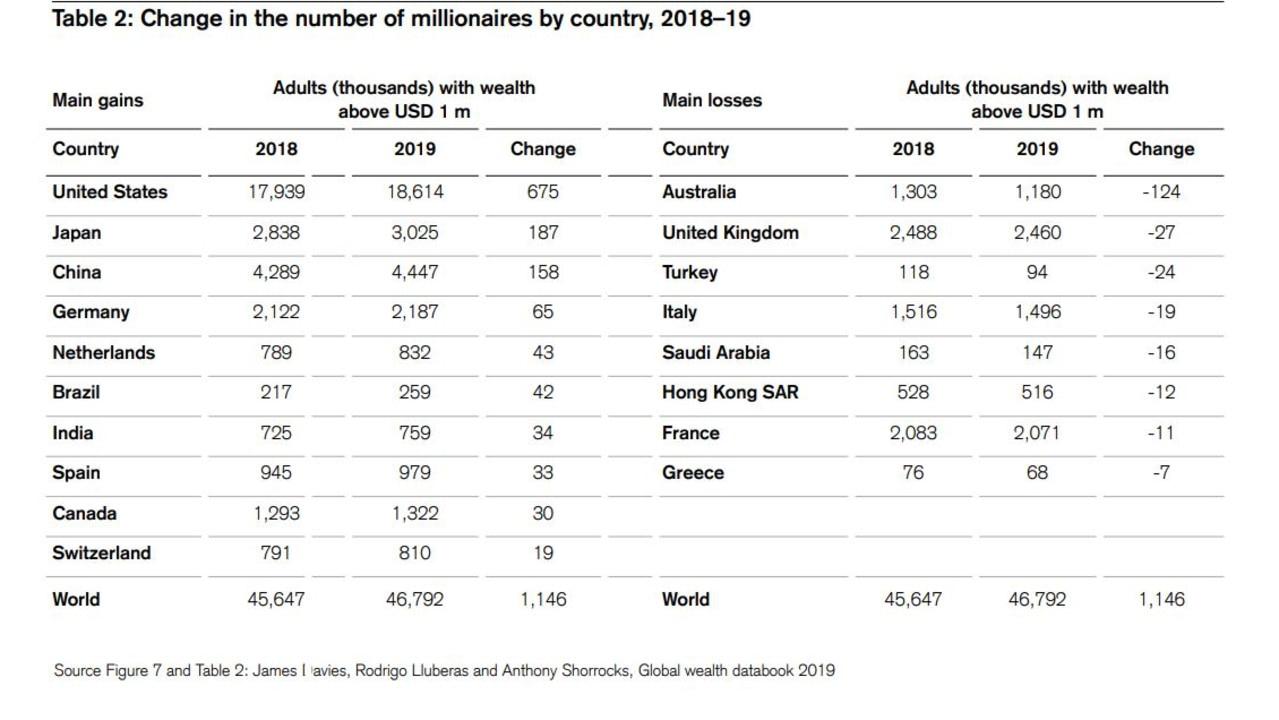 Australia loses 124,000 millionaires this year.