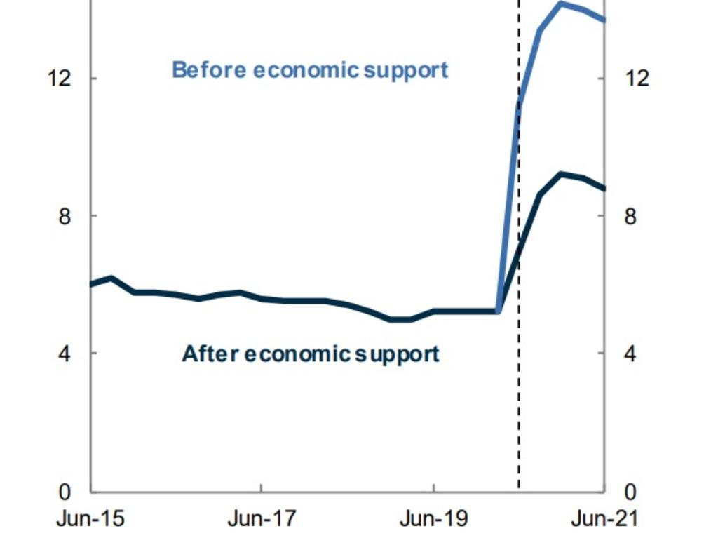 The unemployment rate is forecast to hit 9.25 per cent by December, but the Treasurer says it could have been much worse. Picture: Treasurer's Economic and Fiscal Update