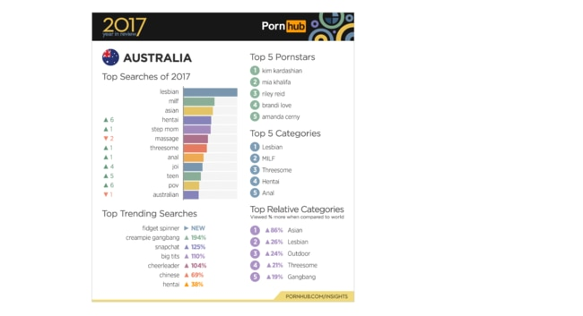 Pornhub's 2017 Year in Review for Australia. Picture: Pornhub