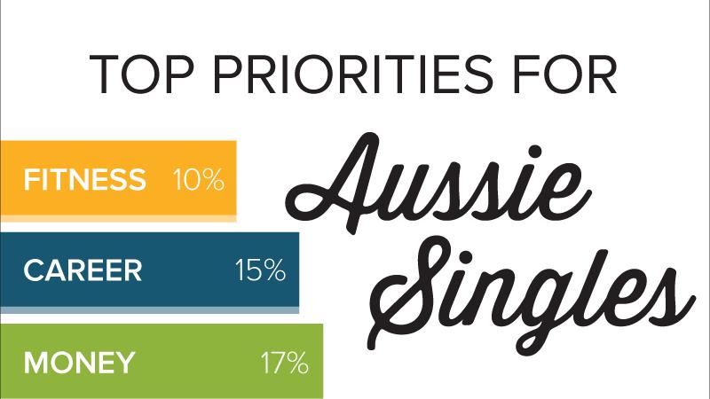Single Australia's top life priorities.
