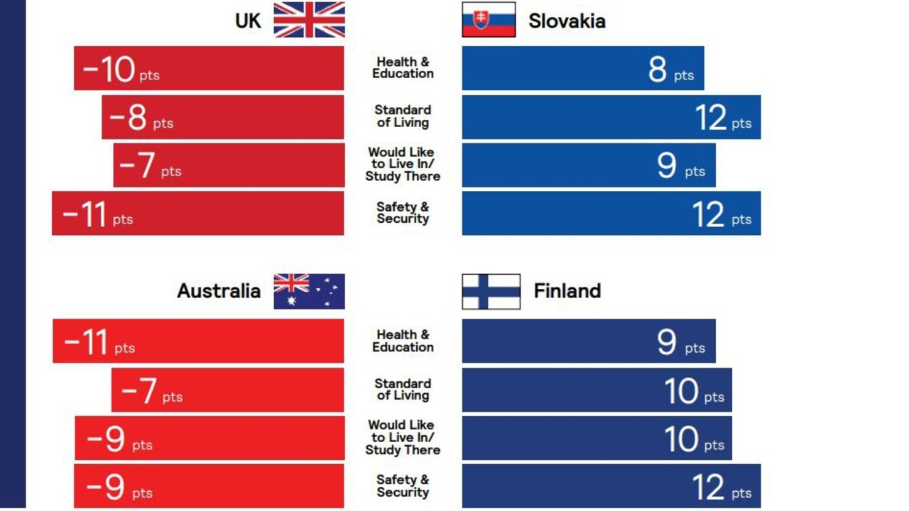 Australia and the UK saw declines on a range of quality for life perception scores while Slovakia and Finland rose on the list. Picture: FutureBrand