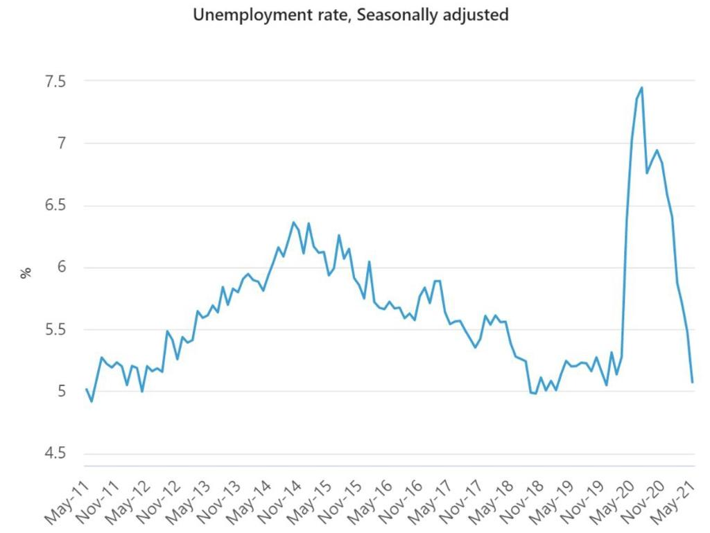 Unemployment is at just 5.1 per cent. Source. ABS.