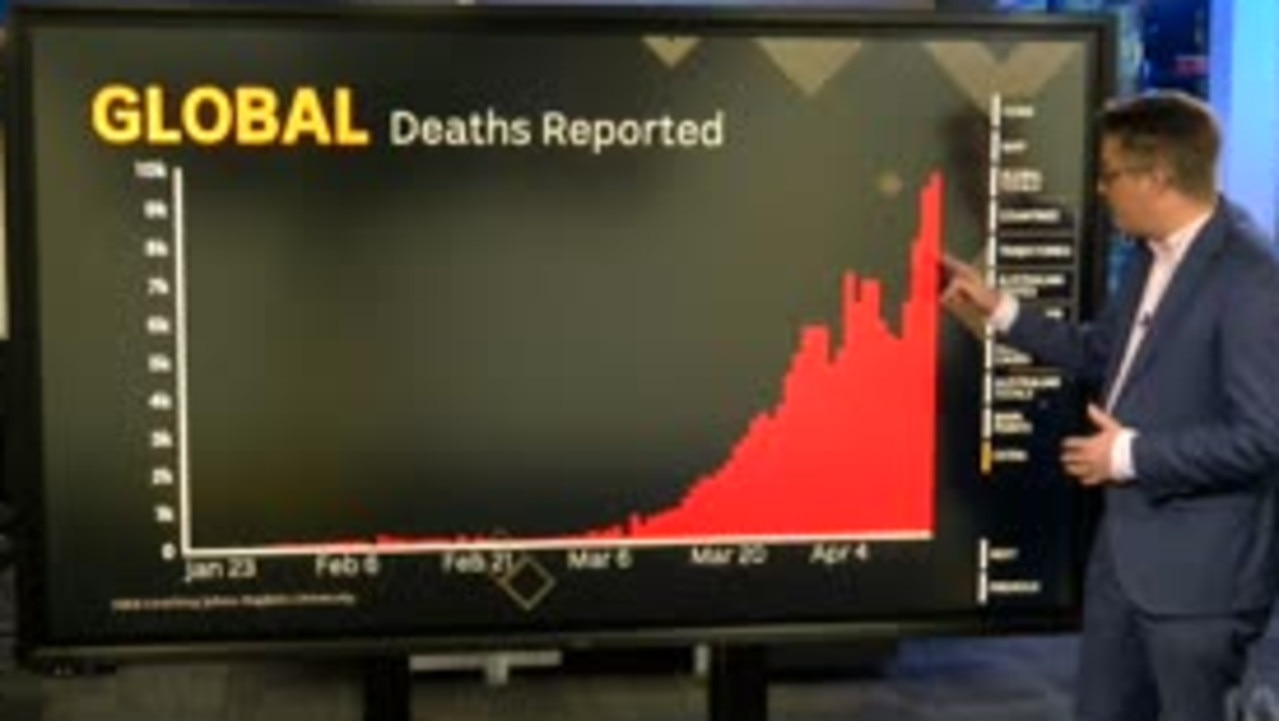 A report from Casey Briggs on ABC's 'Insiders' last night shows the world is still climbing the virus death curve. Picture: Supplied