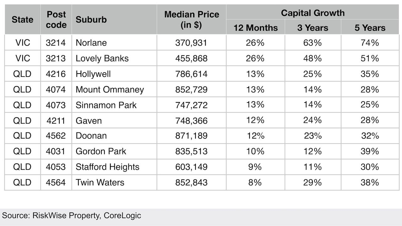 Australia's top 10 bargain suburbs ranked by property researcher Riskwise.