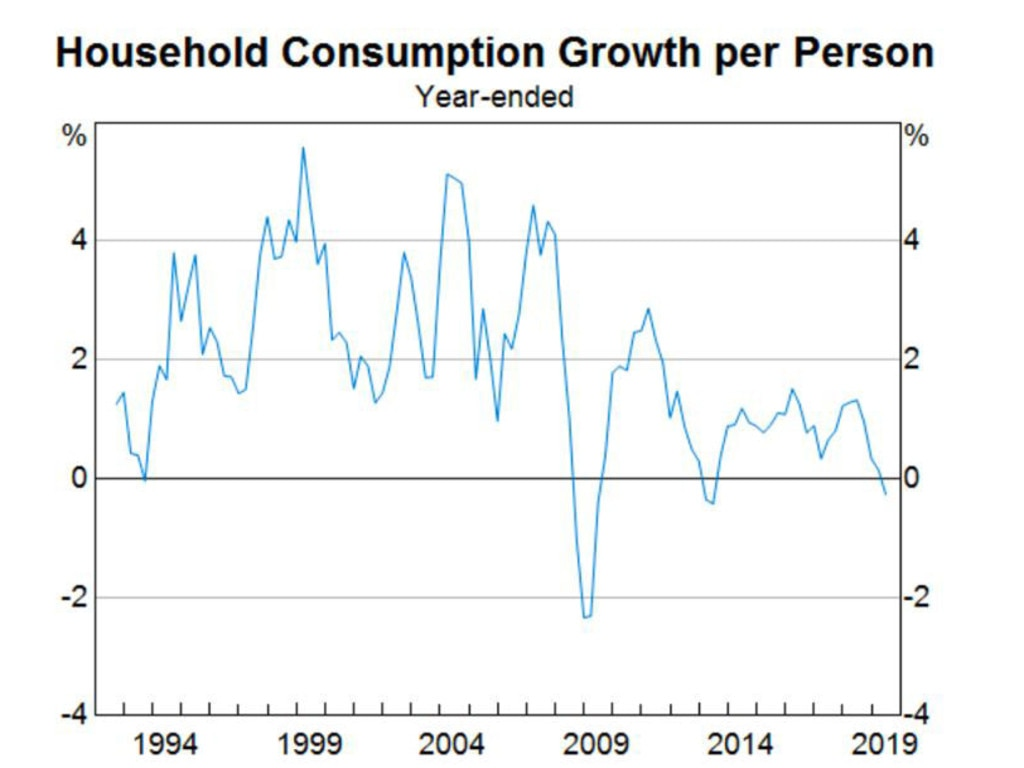 Household consumption growth per person.