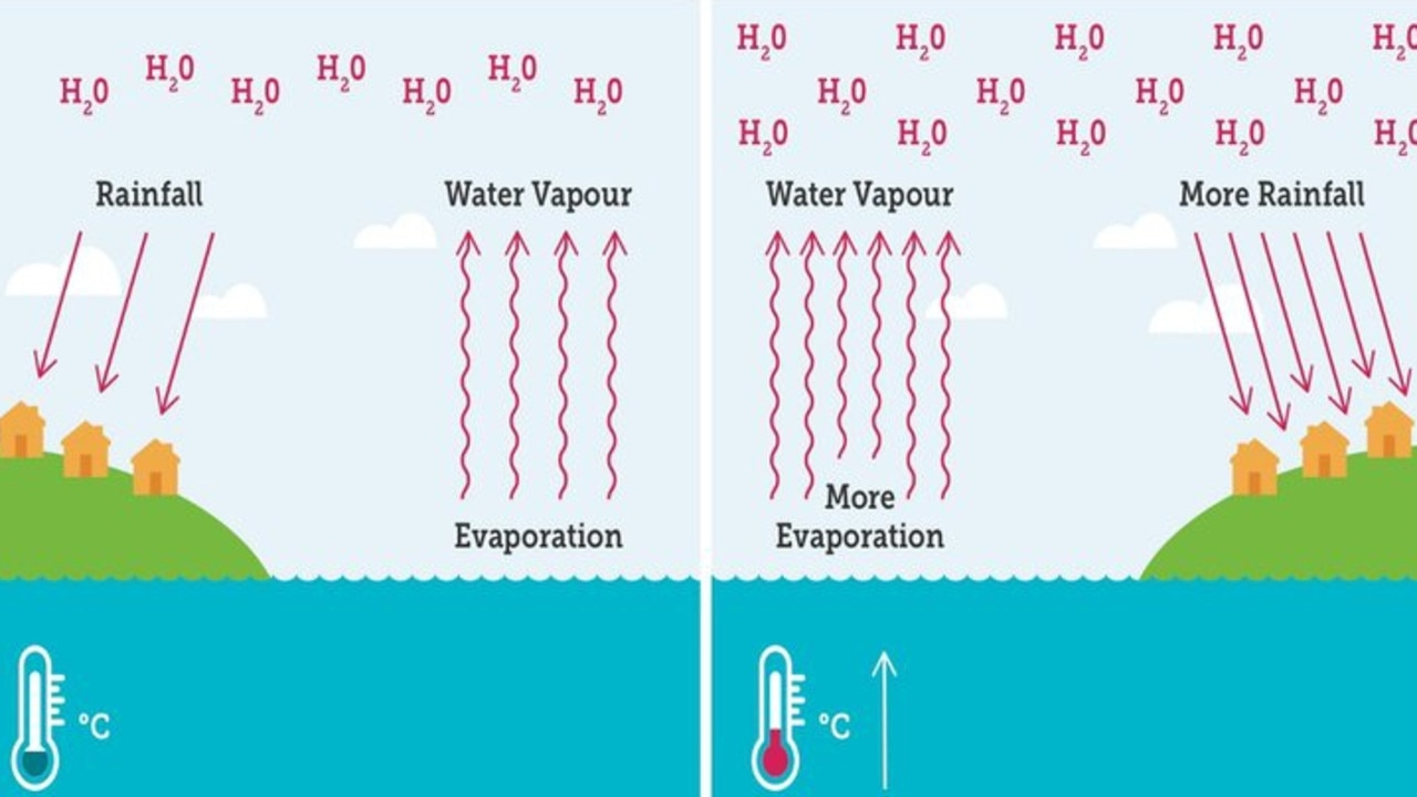 On the left is a demonstration of usual evaporation of sea water which can then become rain. On the right, how warmer waters can create more evaporation and heavier rain. Pictures: Climate Council