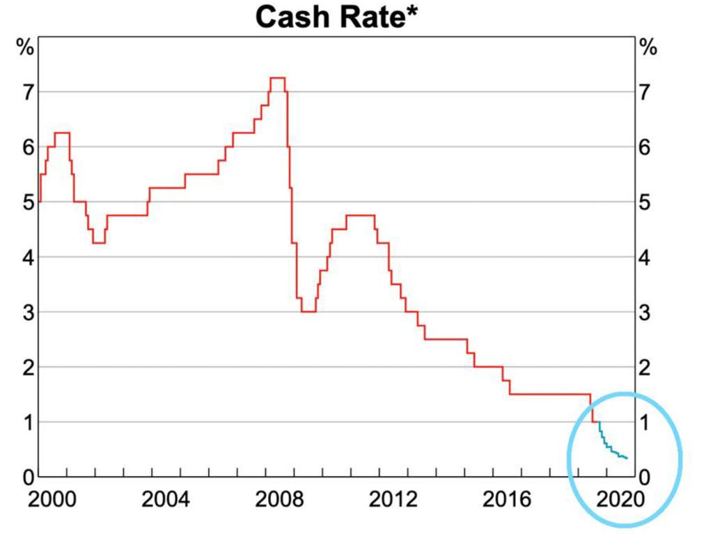 *Data from September onwards are expectations derived from interbank cash rate features. Source: ASX, Bloomberg