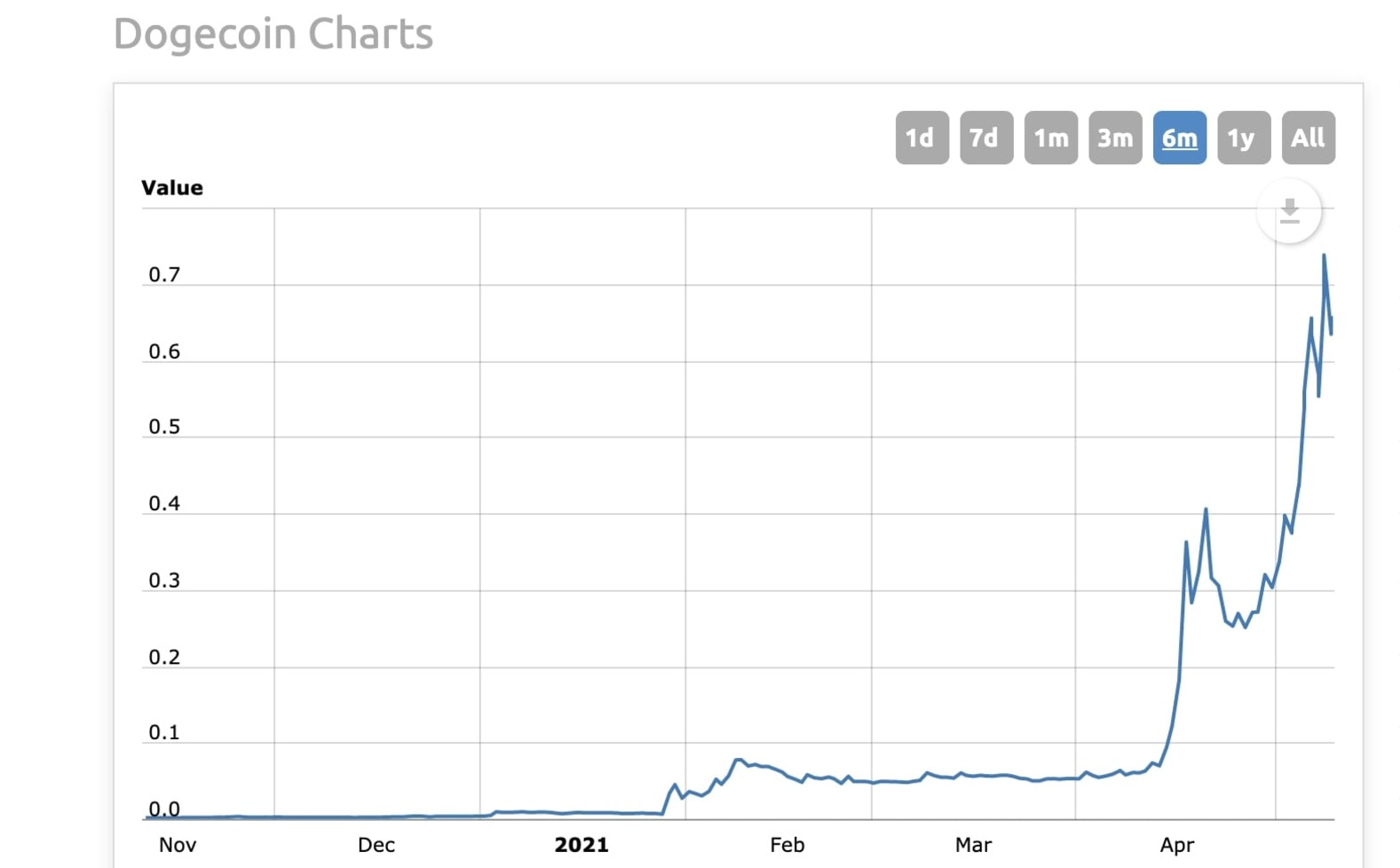Meme currency Dogecoin has surged to incredible heights.