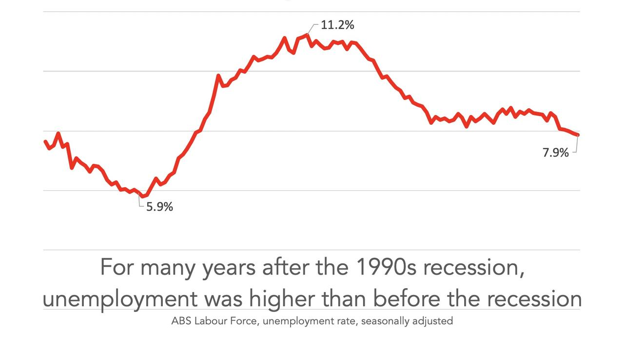 Unemployment was higher than before the recession
