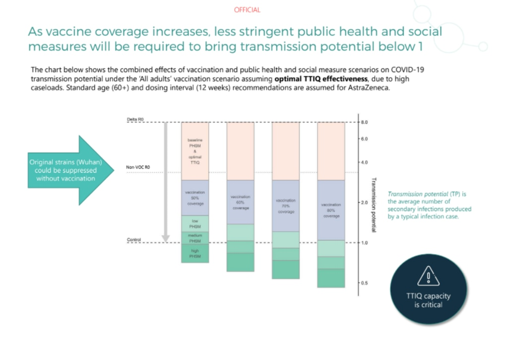 'We need to reach the dotted line that crosses one at which epidemics do not grow,' Jodie McVernon said. Picture: Doherty Institute