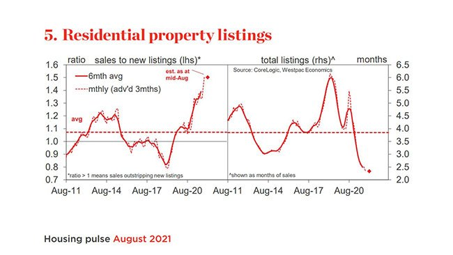 Reduced listings will continue to be an issue for buyers. Picture: Supplied by Westpac.