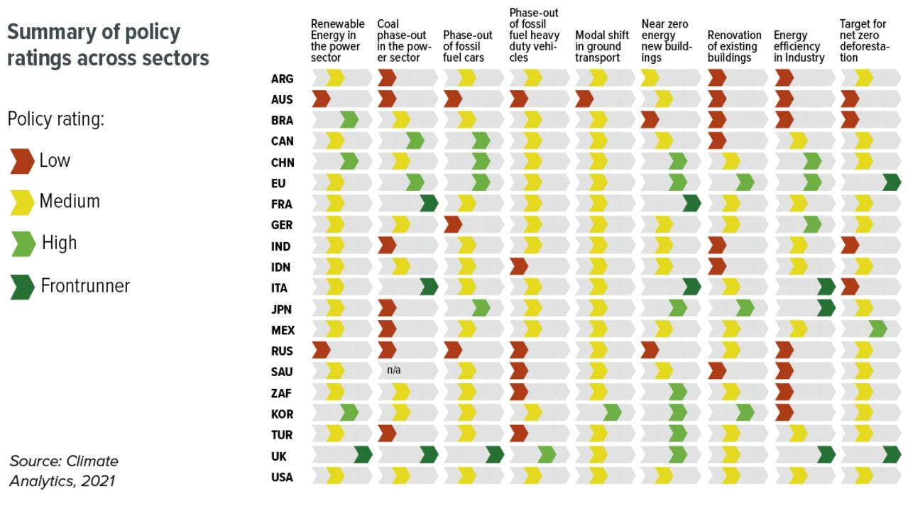 Australia's performance against other countries in the G20. Source: Climate Transparency Report
