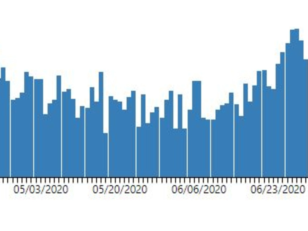 Coronavirus cases are surging in the United States. Picture: CDC