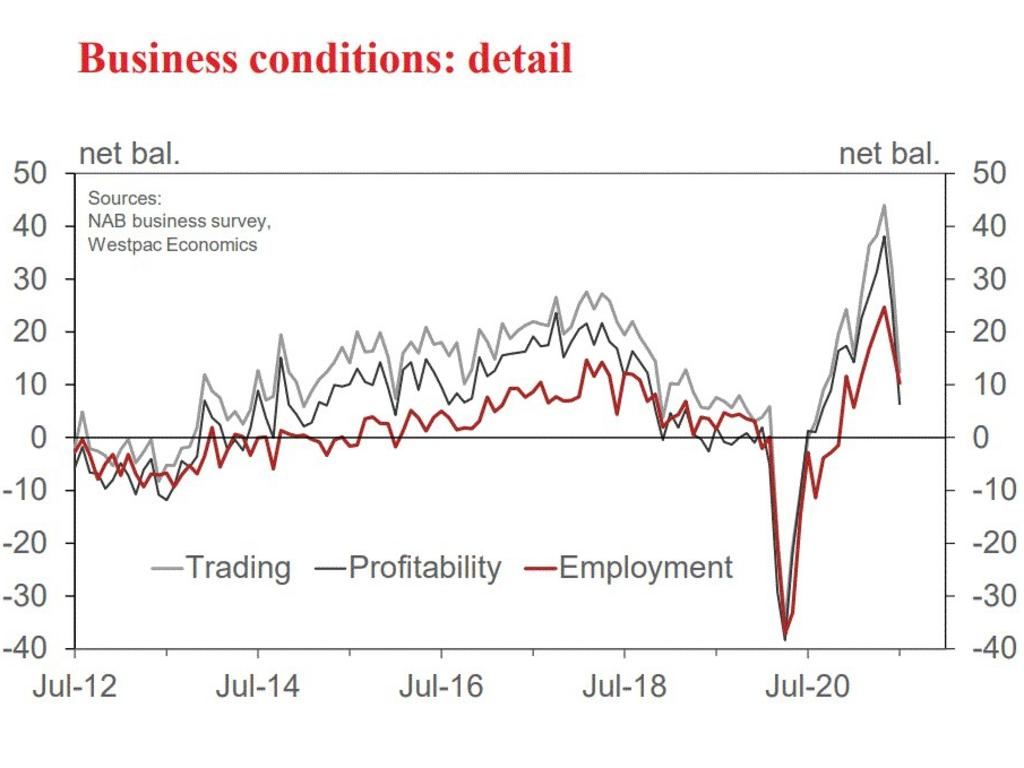 Trading, profitability and employment are all on a downward trajectory. Picture: Supplied