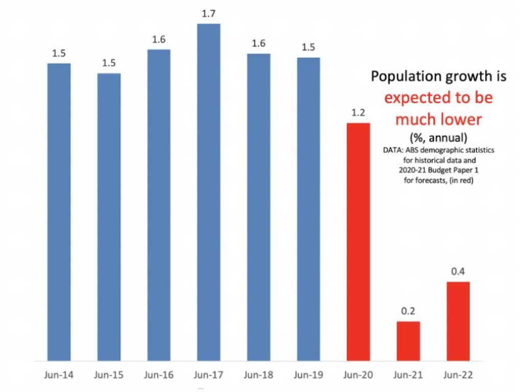 Population growth is affecting the housing market.