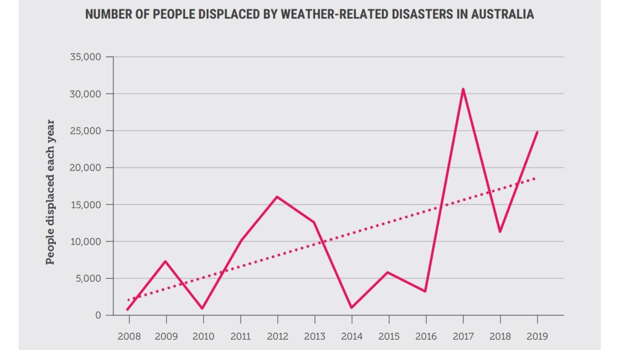 Extreme weather is directly affecting more people. Pictures: Climate Council