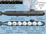 The last moments of the 14 men who died onboard the doomed Losharik nuclear sub have been revealed. Picture: Supplied