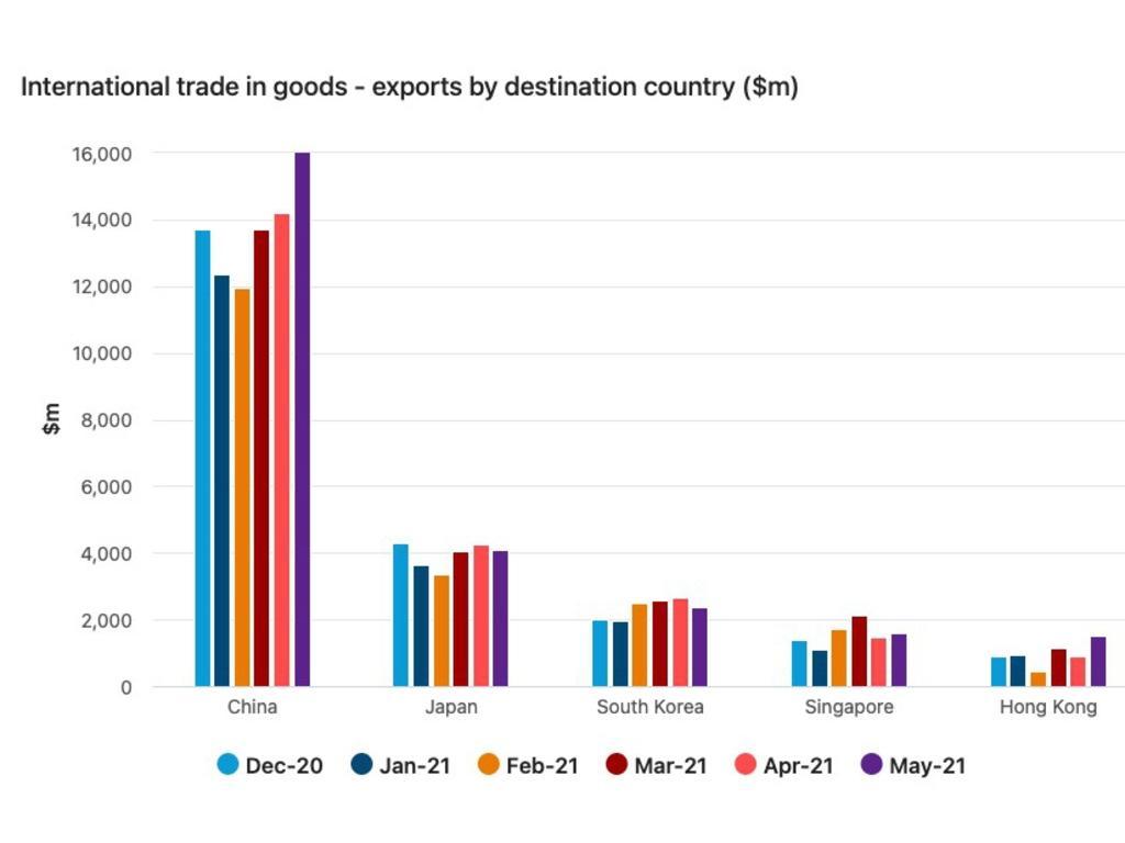Australia's exports to China are healthy thanks to iron ore.