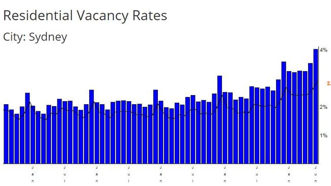 Vacancy rates in Sydney. Picture: SQM Research