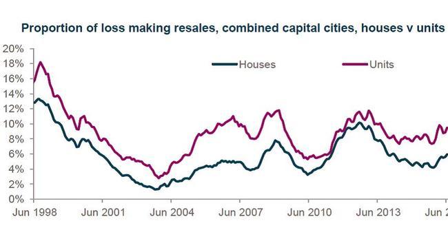 Proportion of loss making resales houses v units. Source: CoreLogic.