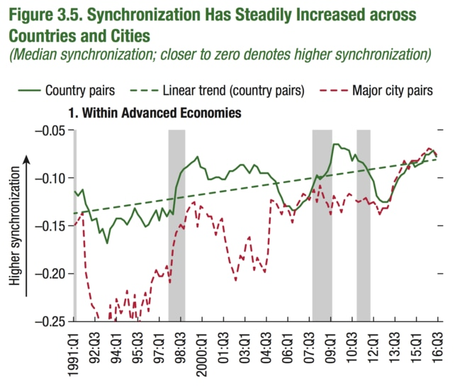 The red line shows house price synchronisation is going up. Picture: Supplied