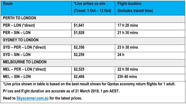 Flight costs for the new route.