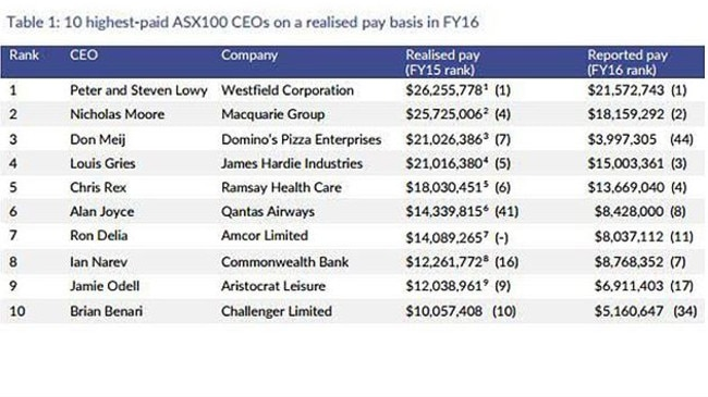 The highest paid top 10 CEOs on their realised pay in 2016. Picture: Supplied/ACSI August report