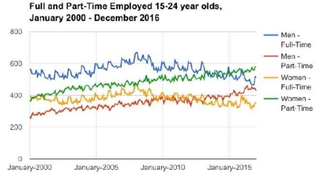 Full and Part-Time Employed 15-24 year olds 2000-2016. Picture: Great Expectation: Understanding changing employment conditions/Conrad Liveris
