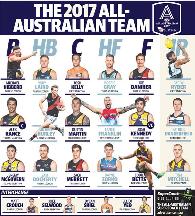 The All Australian team for 2017.