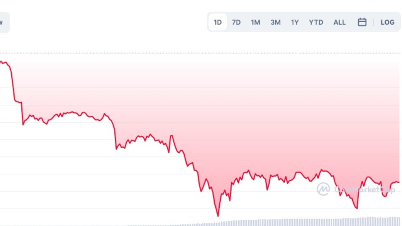 Bitcoin in the last 24 hours — all in the red zone. Source: CoinMarketCap.
